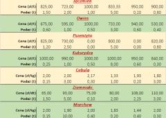 Notowania płodów rolnych za okres 08.03 do 12.03.2021 r.