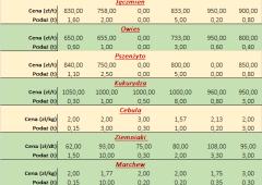 Notowania płodów rolnych za okres 26.04 do 30.04.2021 r.