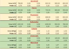 Notowania płodów rolnych za okres 04.01 do 08.01.2021 r.