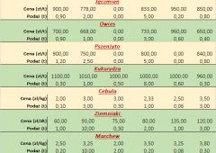 Notowania płodów rolnych za okres 07.06 do 11.06.2021 r.