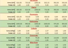 Notowania płodów rolnych za okres 22.03 do 26.03.2021 r.