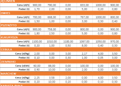 Notowania płodów rolnych za okres 21.06 do 25.06.2021 r.